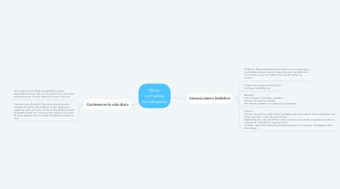 Mind Map: Micro corrientes sociológicas