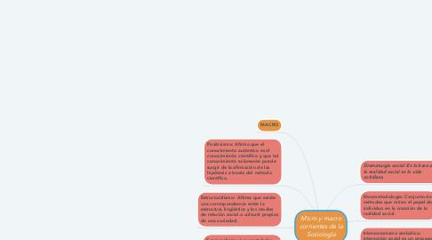 Mind Map: Micro y macro corrientes de la Sociología
