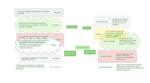 Mind Map: CONSTITUCIONES