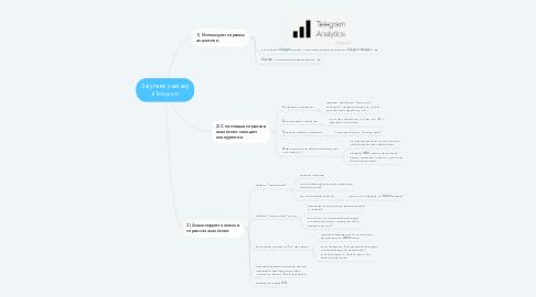Mind Map: Закупаем рекламу в Telegram