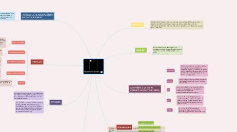 Mind Map: TELÉFONO PLEGABLE