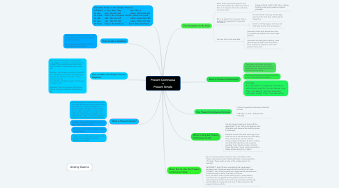 Mind Map: Present Continuous x Present Simple