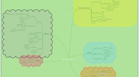 Mind Map: Employer Engagement Plan