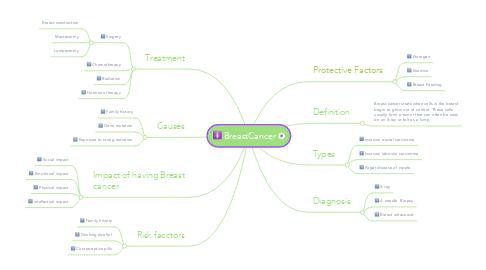 Mind Map: BreastCancer