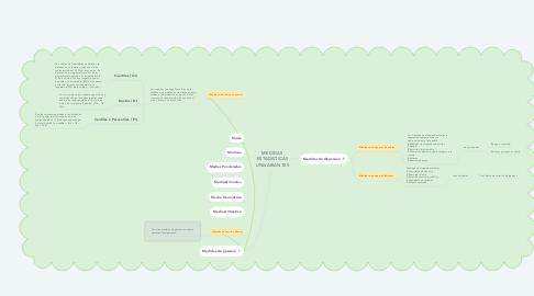 Mind Map: MEDIDAS ESTADISTICAS UNIVARIANTES