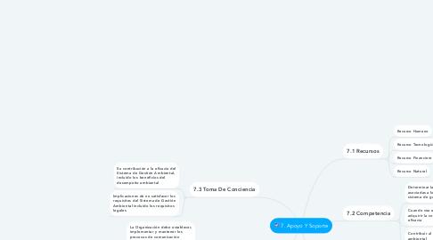 Mind Map: 7. Apoyo Y Soporte