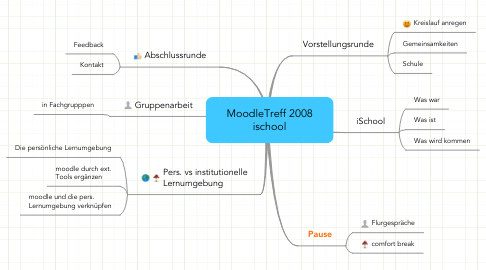 Mind Map: MoodleTreff 2008 ischool