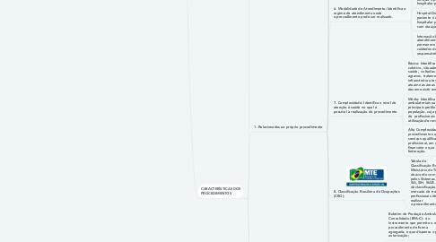 Mind Map: SIGTAP - Sistema de Gerenciamento da Tabela de  Procedimentos, Medicamentos, Órteses,  Próteses e Materiais Especiais do SUS.
