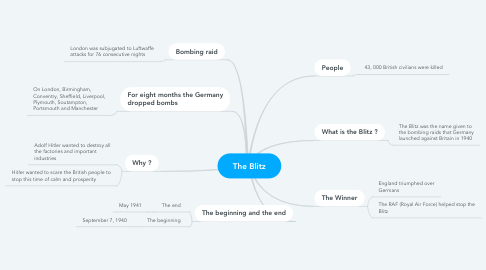 Mind Map: The Blitz