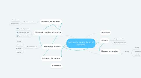 Mind Map: Entrevista centrada en el paciente