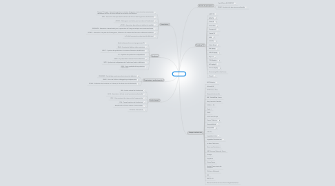 Mind Map: Télévision