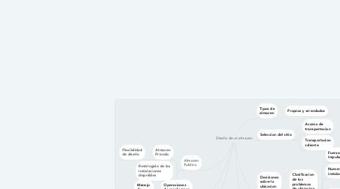 Mind Map: Diseño de un almacen