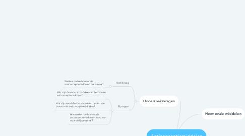 Mind Map: Anticonceptiemiddelen