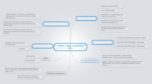 Mind Map: HADOPI - DREV - Publications 2013