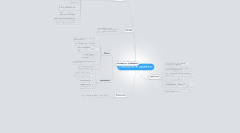 Mind Map: L'écosystème du logiciel libre