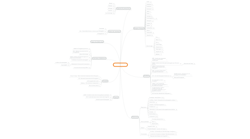 Mind Map: La photographie