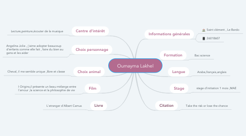 Mind Map: Oumayma Lakhel