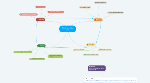 Mind Map: The Project Life Cycle