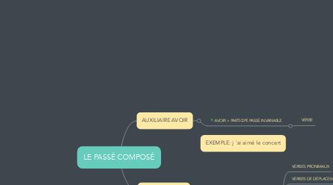 Mind Map: LE PASSÉ COMPOSÉ