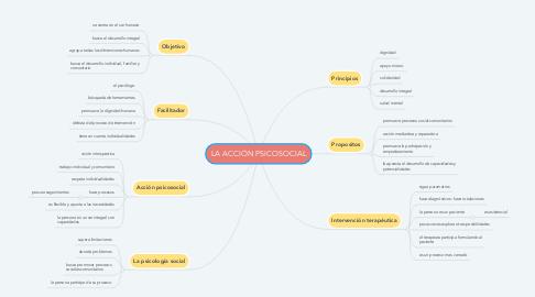 Mind Map: LA ACCIÓN PSICOSOCIAL