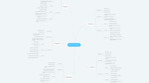 Mind Map: Corrientes Filosoficas