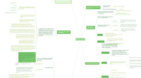 Mind Map: LOS INGRESOS