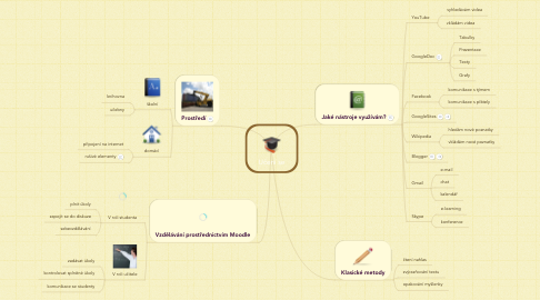 Mind Map: Učení se