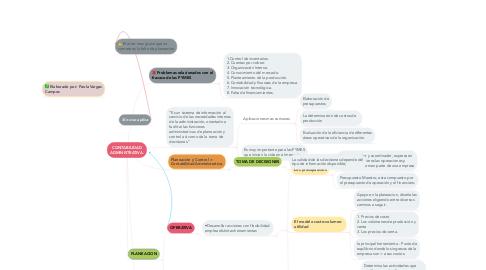Mind Map: CONTABILIDAD ADMINISTRATIVA.