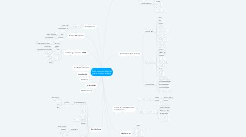 Mind Map: Las nuevas tendencias sobre bases de datos