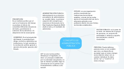 Mind Map: CONCEPTO DE ADMINISTRACIÓN PÚBLICA