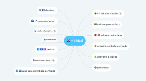 Mind Map: vialidad