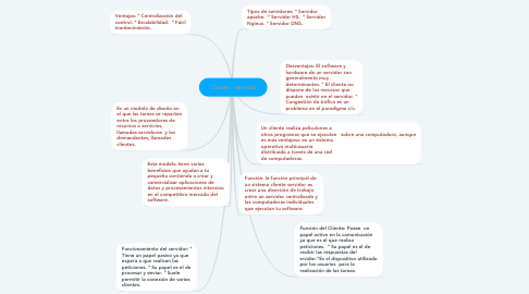 Mind Map: Cliente : servidor
