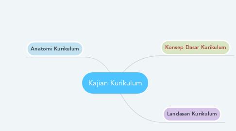 Mind Map: Kajian Kurikulum