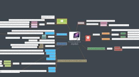 Mind Map: Soluciones de problemas por medio de computadoras