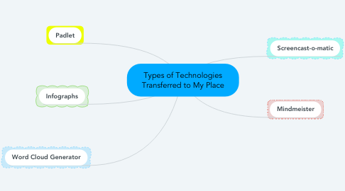 Mind Map: Types of Technologies Transferred to My Place