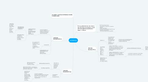Mind Map: ANEMIAS