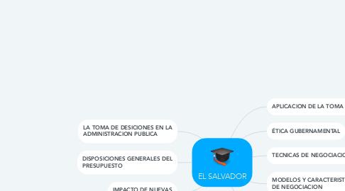 Mind Map: EL SALVADOR