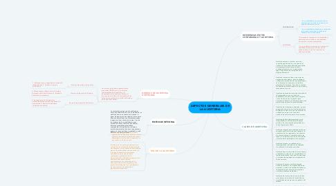 Mind Map: ASPECTOS GENERALES DE LA AUDITORIA
