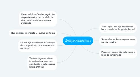 Mind Map: Ensayo Academico