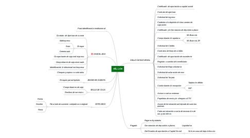Mind Map: SELLOS