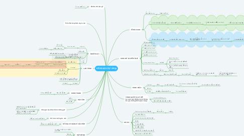 Mind Map: KẾ HOẠCH DỰ ÁN