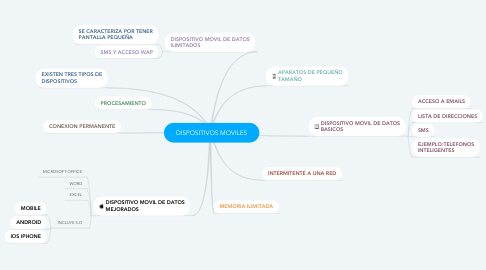 Mind Map: DISPOSITIVOS MOVILES
