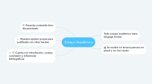 Mind Map: Ensayo Académico