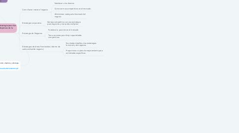 Mind Map: PROYECTAR LA DIRECCION DE UNA COMPAÑÍA