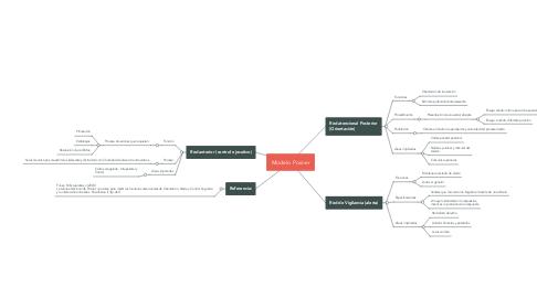 Mind Map: Modelo Posner
