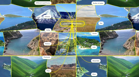 Mind Map: Land and Water Forms