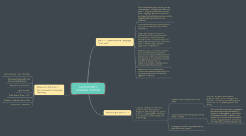 Mind Map: Communicative Language Teaching