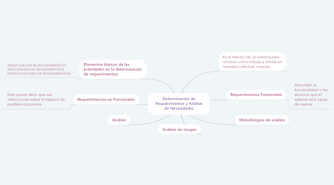 Mind Map: Determinación de Requerimientos y Análisis de Necesidades