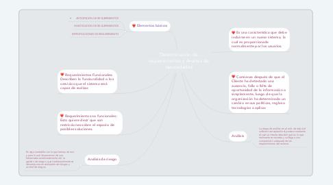 Mind Map: Determinación de requerimientos y Analisis de necesidades