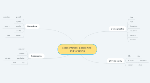 Mind Map: segmentation, positioning, and targeting